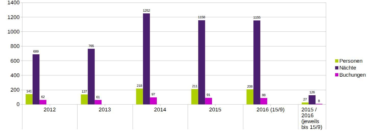 allgemeine-buchungslage-2012-2016-stand-15-9-16-neue-farben